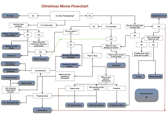 Christmas Movie Flowchart
